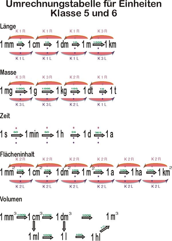 Groß Textstruktur Einer Tabelle 5Klasse Zeitgenössisch - Super ...